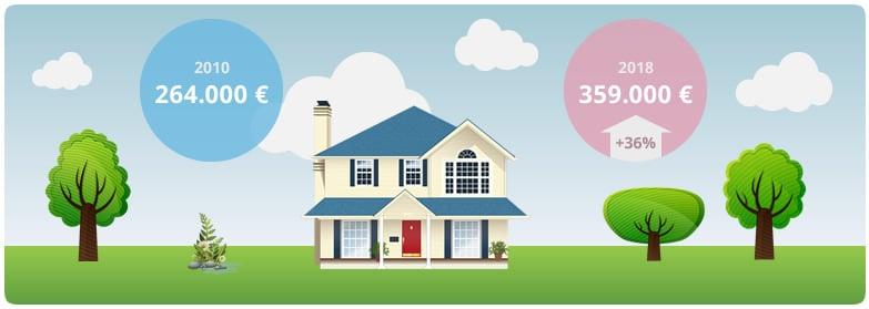Preisentwicklung von Immobilien